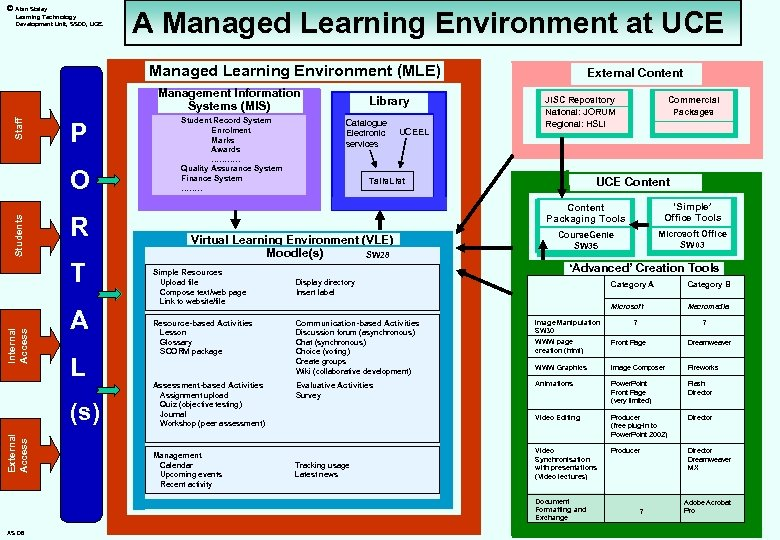 © Alan Staley Learning Technology Development Unit, SSDD, UCE. A Managed Learning Environment at