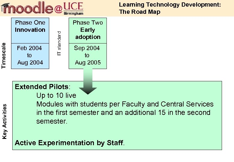 Learning Technology Development: The Road Map Key Activities Timescale Phase One Innovation Feb 2004
