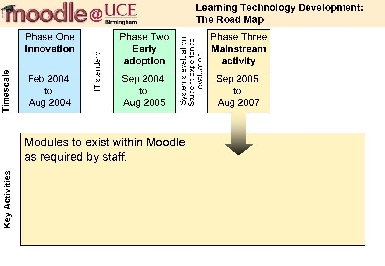 Learning Technology Development: The Road Map Feb 2004 to Aug 2004 Phase Two Early