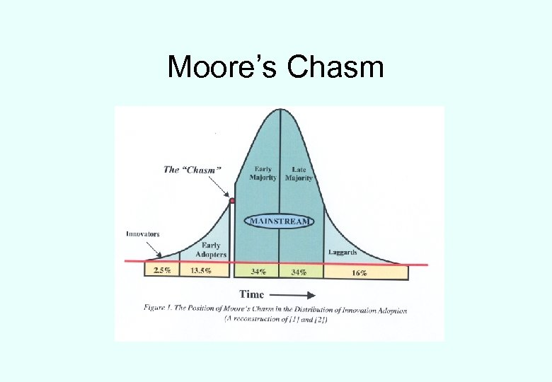 Moore's Chasm