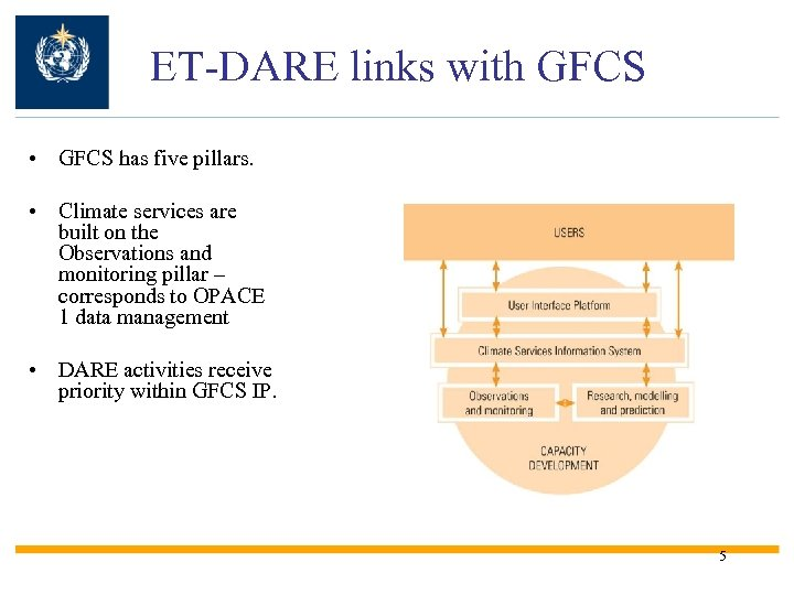 ET-DARE links with GFCS • GFCS has five pillars. • Climate services are built
