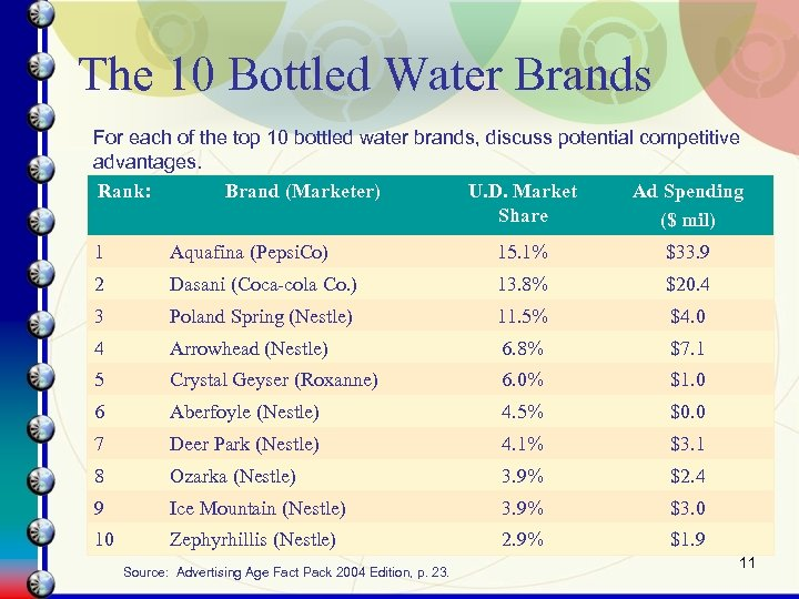 The 10 Bottled Water Brands For each of the top 10 bottled water brands,