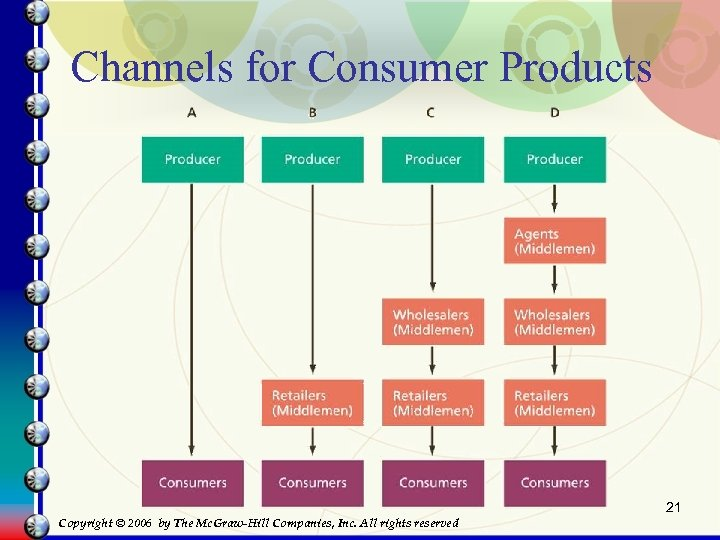 Channels for Consumer Products 21 Copyright © 2006 by The Mc. Graw-Hill Companies, Inc.