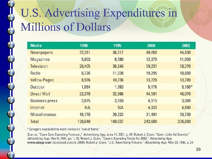 U. S. Advertising Expenditures in Millions of Dollars 29