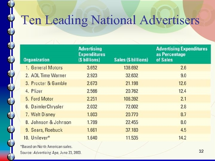 Ten Leading National Advertisers 32