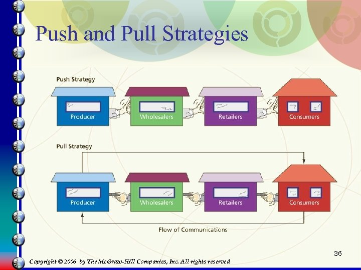 Push and Pull Strategies 36 Copyright © 2006 by The Mc. Graw-Hill Companies, Inc.