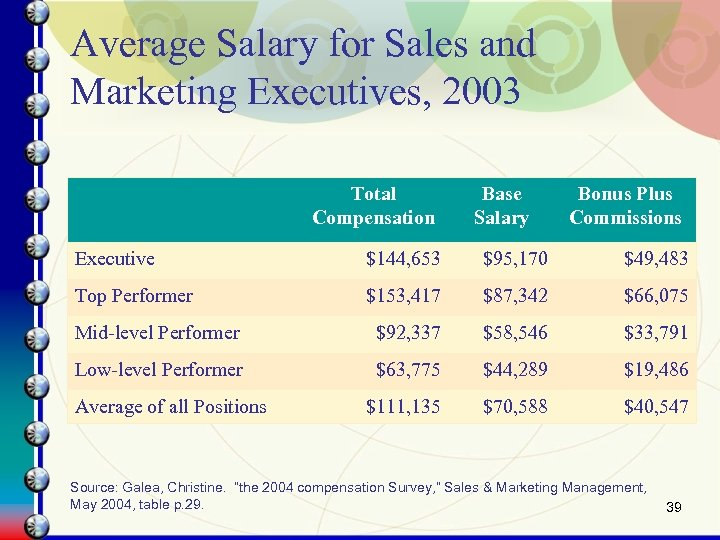 Average Salary for Sales and Marketing Executives, 2003 Total Compensation Base Salary Bonus Plus