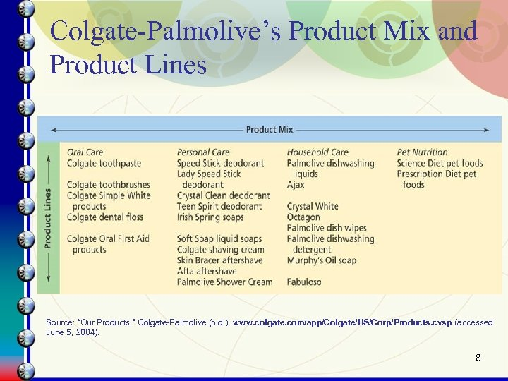 "Colgate-Palmolive's Product Mix and Product Lines Source: ""Our Products, "" Colgate-Palmolive (n. d. ),"