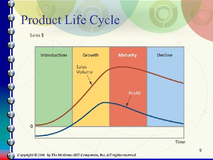 Product Life Cycle 9 Copyright © 2006 by The Mc. Graw-Hill Companies, Inc. All