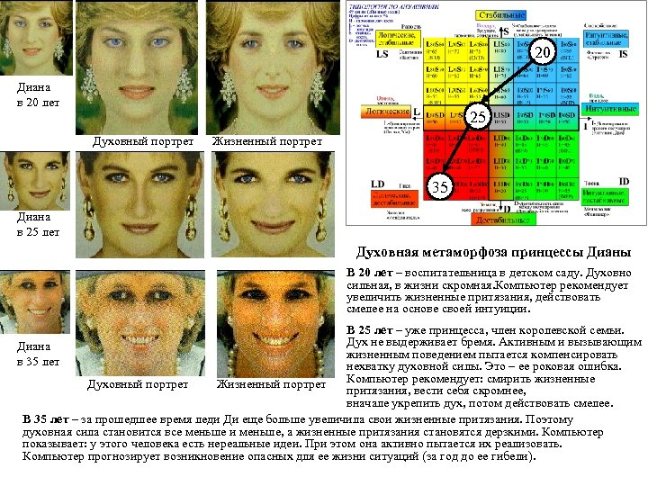 20 Диана в 20 лет 25 Духовный портрет Жизненный портрет 35 Диана в 25