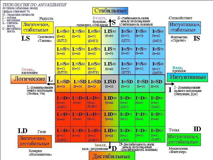 ТИПОЛОГИЯ ПО АНУАШВИЛИ 49 типов (обычные люди) Цифры означают % H - гармония личности