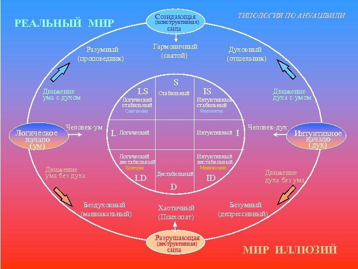 РЕАЛЬНЫЙ МИР (конструктивная) сила Гармоничный (святой) Разумный (проповедник) Стабильный Логический стабильный Сангвиник Логическое начало