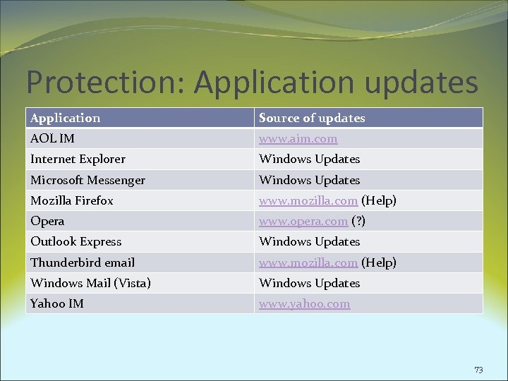 Protection: Application updates Application Source of updates AOL IM www. aim. com Internet Explorer