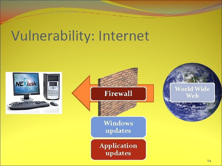 Vulnerability: Internet Firewall World Wide Web Windows updates Application updates 74