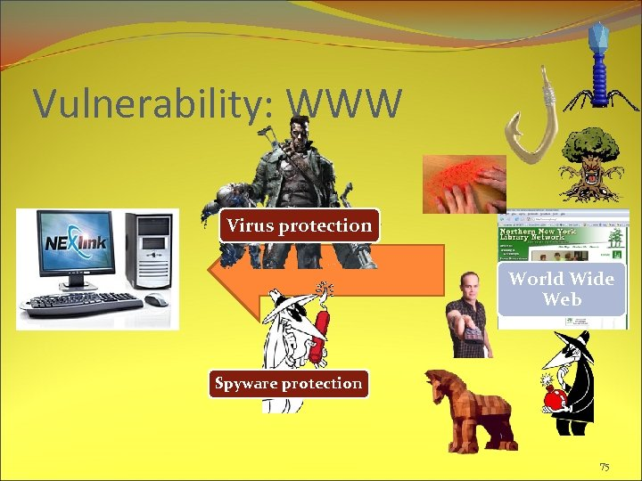 Vulnerability: WWW Virus protection World Wide Web Spyware protection 75