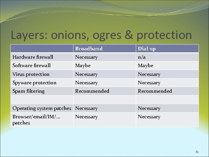 Layers: onions, ogres & protection Broadband Dial up Hardware firewall Necessary n/a Software firewall