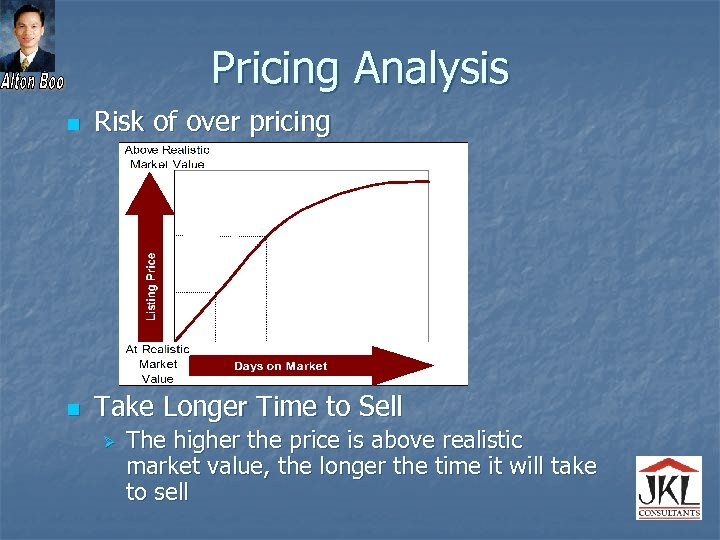 Pricing Analysis n Risk of over pricing n Take Longer Time to Sell Ø
