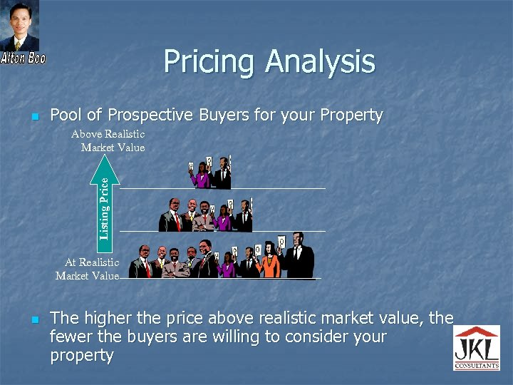 Pricing Analysis n Pool of Prospective Buyers for your Property Listing Price Above Realistic