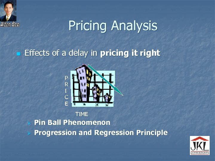 Pricing Analysis n Effects of a delay in pricing it right P R I