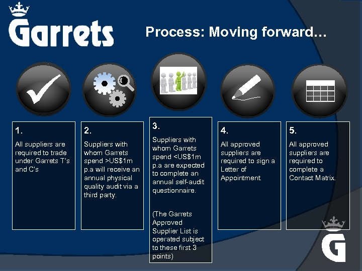 Process: Moving forward… 1. 2. All suppliers are required to trade under Garrets T's