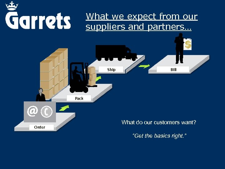 What we expect from our suppliers and partners… Ship Bill Pack Order What do