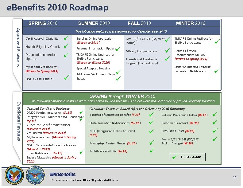 e. Benefits 2010 Roadmap e. Benefits Briefing SPRING 2010 SUMMER 2010 FALL 2010 WINTER