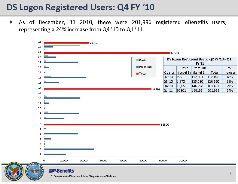 DS Logon Registered Users: Q 4 FY ' 10 e. Benefits Briefing As of