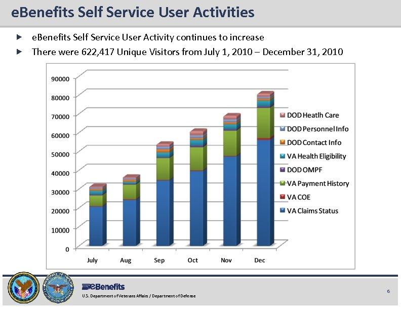 e. Benefits Self Service User Activities e. Benefits Briefing e. Benefits Self Service User