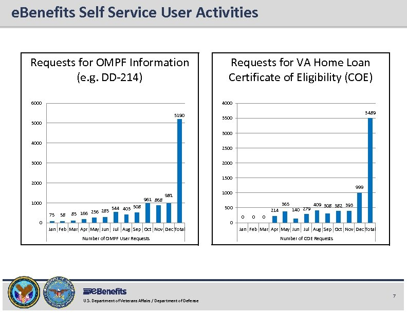 e. Benefits Self Service User Activities e. Benefits Briefing Requests for OMPF Information (e.