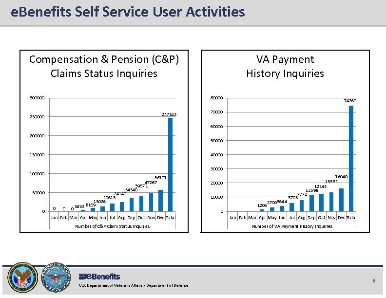 e. Benefits Self Service User Activities e. Benefits Briefing Compensation & Pension (C&P) Claims