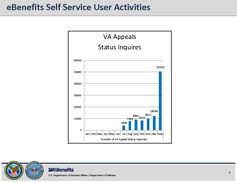 e. Benefits Self Service User Activities e. Benefits Briefing VA Appeals Status Inquires 60000