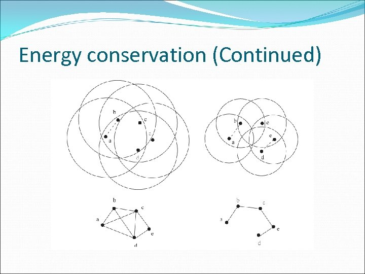 Energy conservation (Continued)