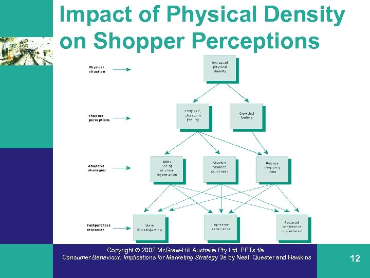 Impact of Physical Density on Shopper Perceptions Copyright 2002 Mc. Graw-Hill Australia Pty Ltd.