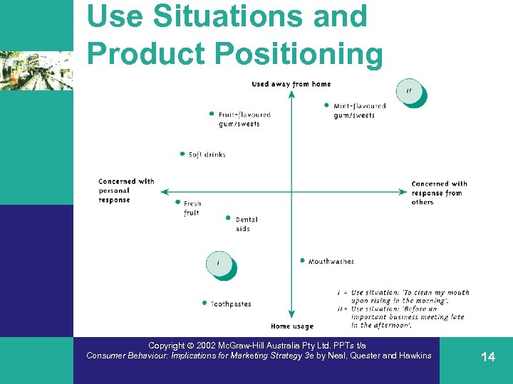 Use Situations and Product Positioning Copyright 2002 Mc. Graw-Hill Australia Pty Ltd. PPTs t/a