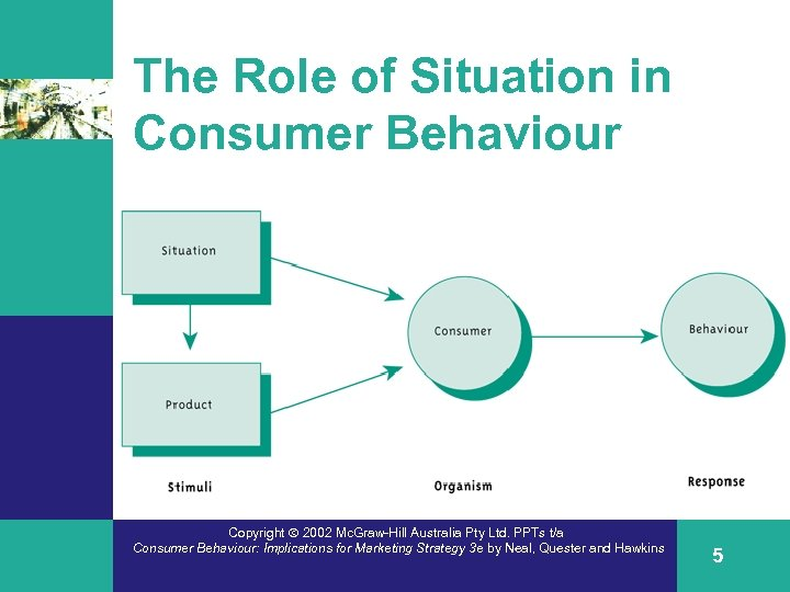 The Role of Situation in Consumer Behaviour s Insert Fig. 2. 2 3/e Copyright