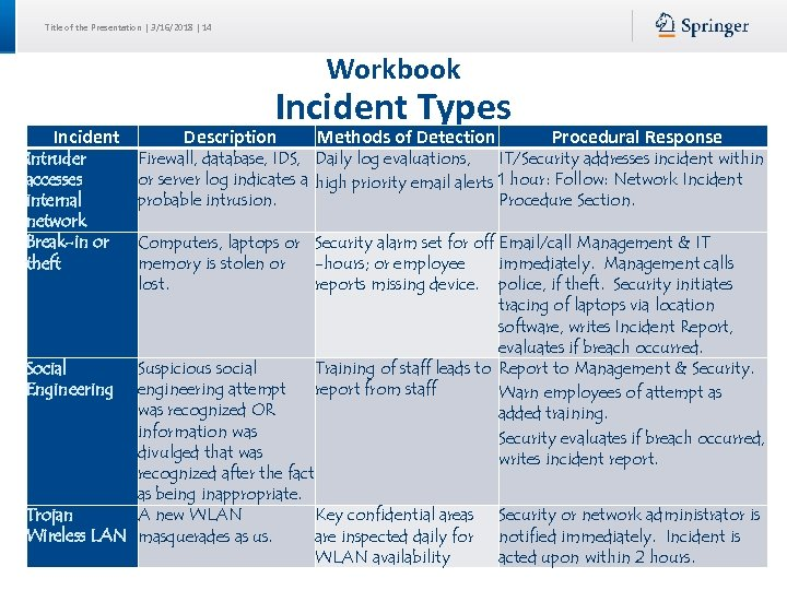 Title of the Presentation | 3/16/2018 | 14 Workbook Incident Intruder accesses internal network