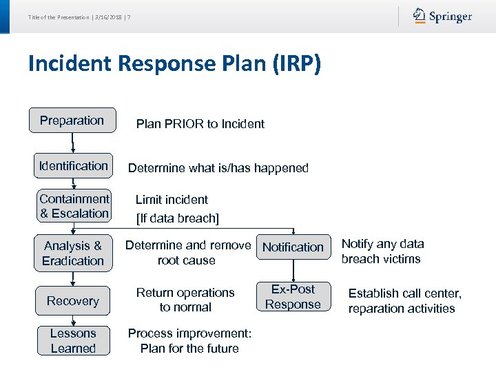 Title of the Presentation | 3/16/2018 | 7 Incident Response Plan (IRP) Preparation Identification