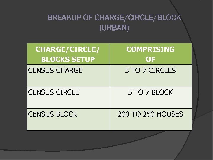 BREAKUP OF CHARGE/CIRCLE/BLOCK (URBAN) CHARGE/CIRCLE/ BLOCKS SETUP COMPRISING OF CENSUS CHARGE 5 TO 7
