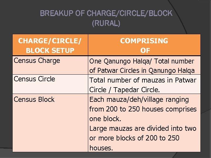 BREAKUP OF CHARGE/CIRCLE/BLOCK (RURAL) CHARGE/CIRCLE/ BLOCK SETUP Census Charge Census Circle Census Block COMPRISING