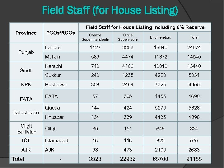 Field Staff (for House Listing) Field Staff for House Listing Including 6% Reserve Province