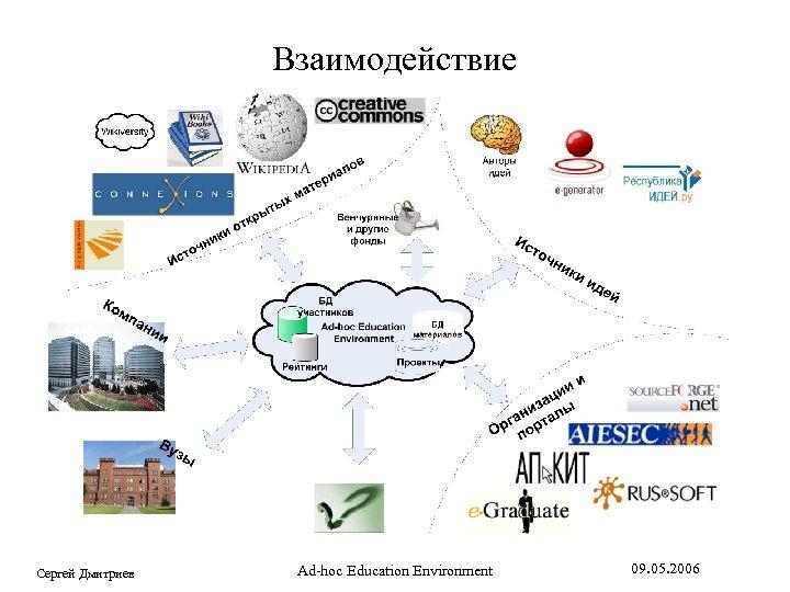 Взаимодействие Сергей Дмитриев Ad-hoc Education Environment 09. 05. 2006
