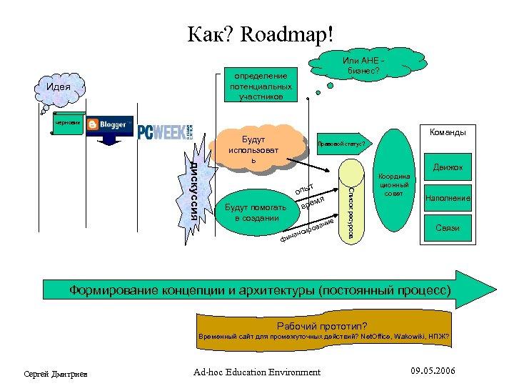 Как? Roadmap! Или AHE бизнес? определение потенциальных участников Идея черновик Команды Правовой статус? Движок