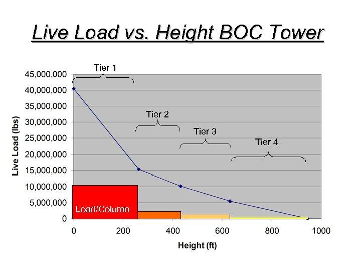 Live Load vs. Height BOC Tower Tier 1 Tier 2 Tier 3 Tier 4