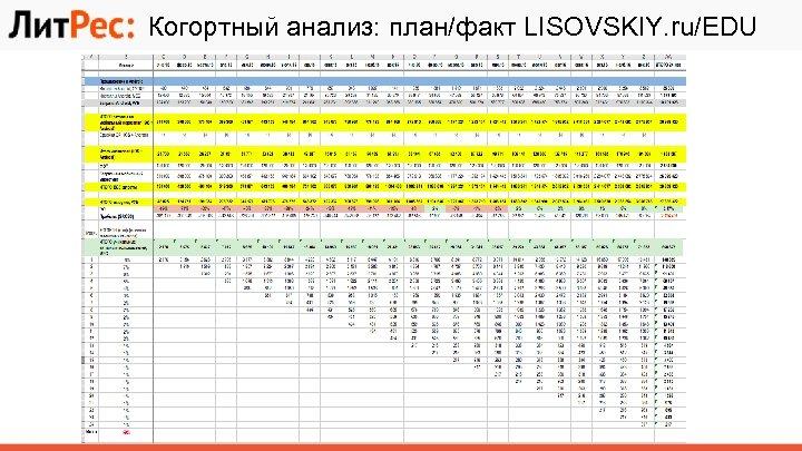 Когортный анализ: план/факт LISOVSKIY. ru/EDU