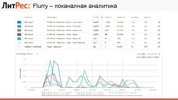 Flurry – поканалная аналитика
