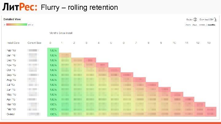 Flurry – rolling retention