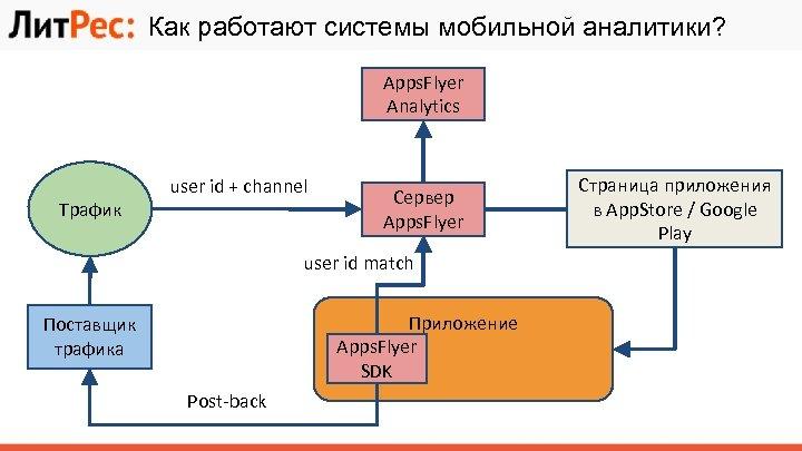 Как работают системы мобильной аналитики? Apps. Flyer Analytics Трафик user id + channel Сервер
