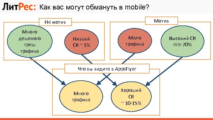 Как вас могут обмануть в mobile? Мотив Не мотив Много дешевого треш трафика Низкий