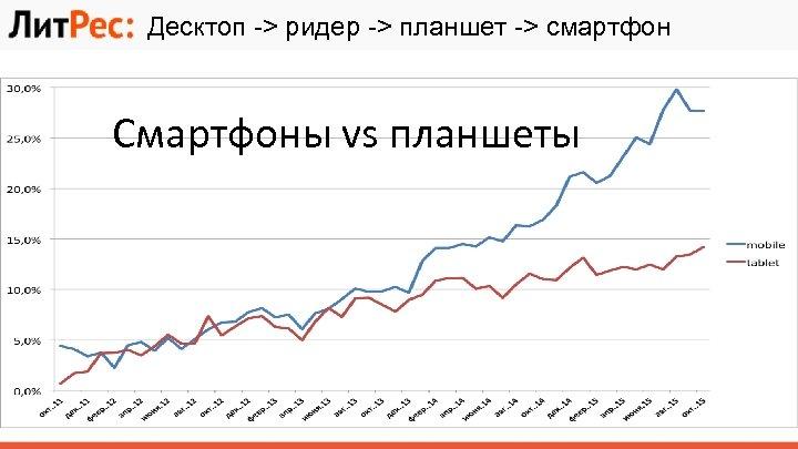 Десктоп -> ридер -> планшет -> смартфон Смартфоны vs планшеты