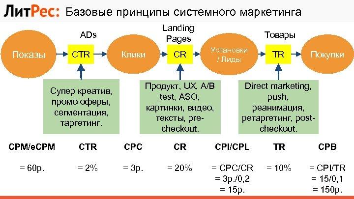 Базовые принципы системного маркетинга Landing Pages ADs Показы CTR Клики CR Товары Установки /